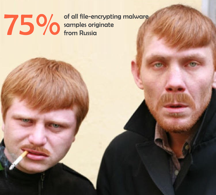75% of all file-encrypting malware samples originate from Russia
