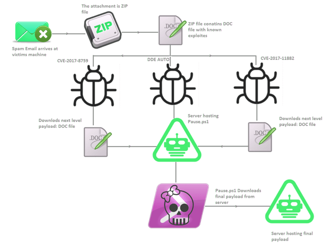 How does vulnerabilities exploited