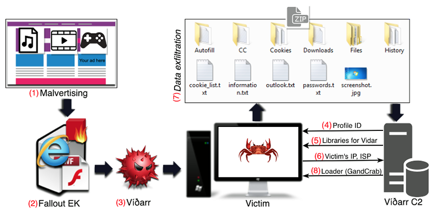 The Vidar – GandCrab infection chain